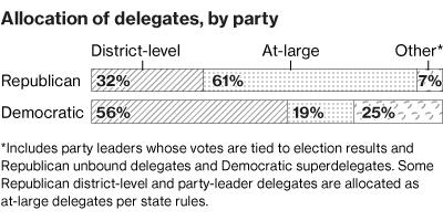 Delegate Allocation